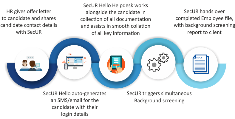 SecUR-Hello-process